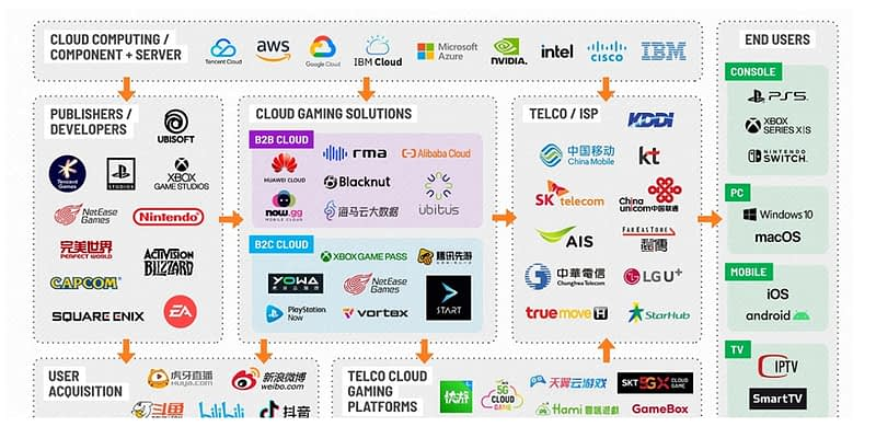 Niko Partners Report Asia's Cloud Gaming Addressable Market To Triple Up To 500M By 2025 - Inner